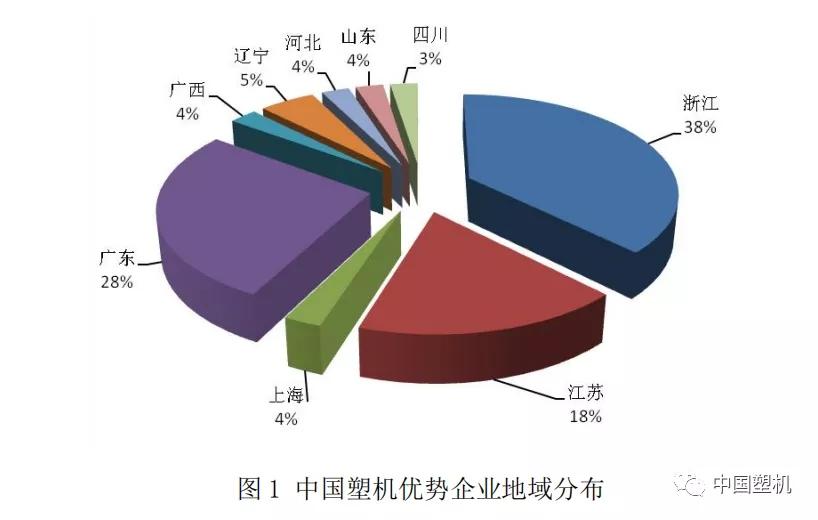 2021中國塑機行業優勢企業經濟運行分析